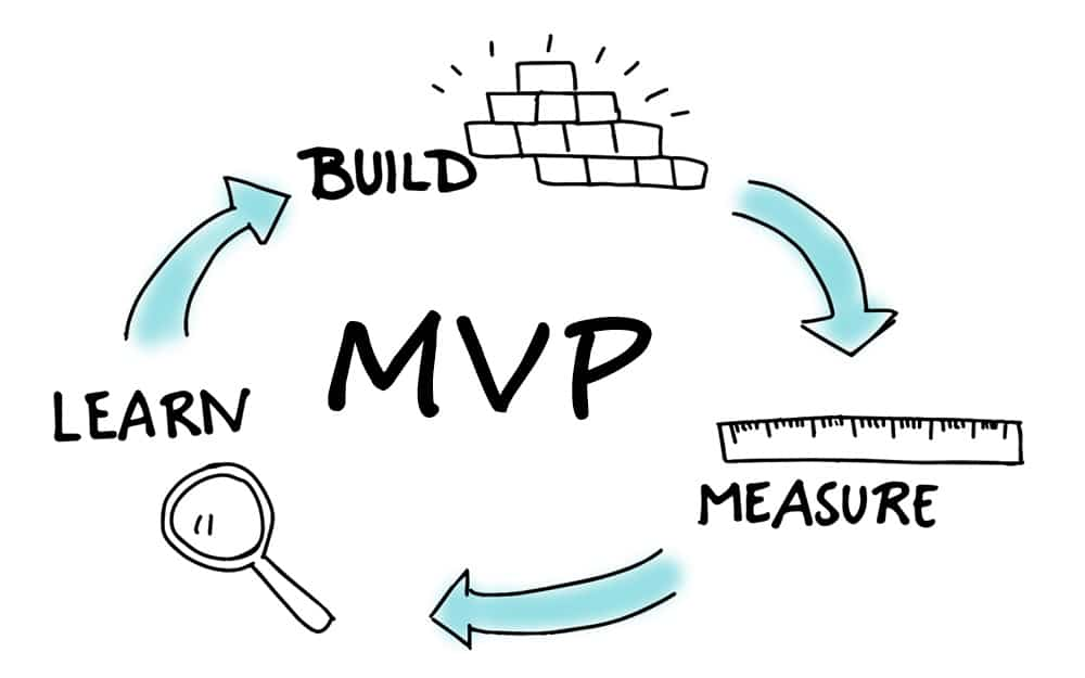 visual diagram of mvp for measure learn build